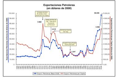 Oil Revenues per capita