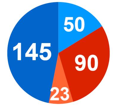 Last Poll