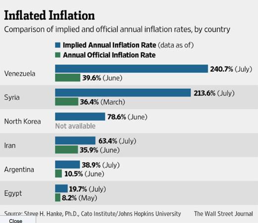 Inflationwsj